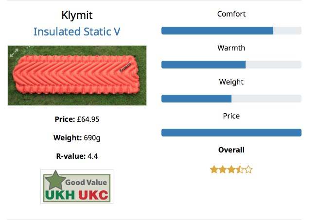 Results from the recent UKC/UKH Insulated Mat Group Test, 47 kb